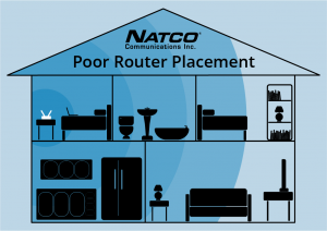 NATCO Poor router placement illustration